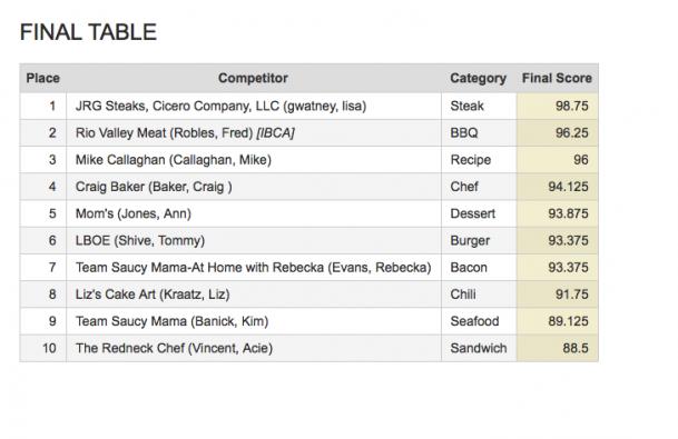 Final Table 2017 Scores